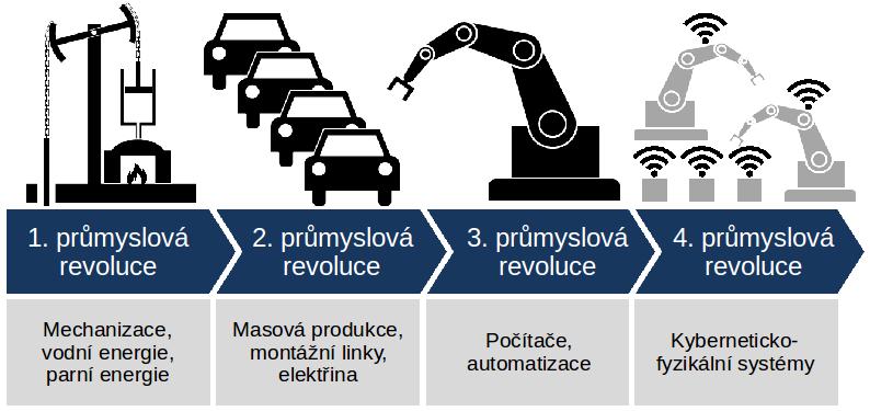 Přehledný obrázek o vývoji průmyslové revoluce v čase. Na konci je Průmysl 4.0